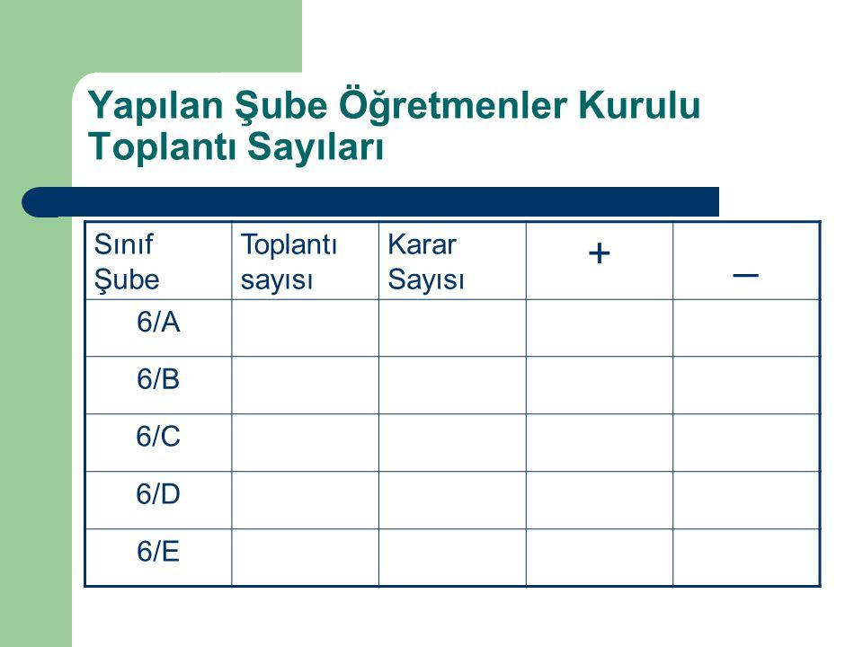 Yapılan Şube Öğretmenler Kurulu Toplantı Sayıları Sınıf Şube Toplantı sayısı Karar Sayısı +_ 6/A 6/B 6/C 6/D 6/E