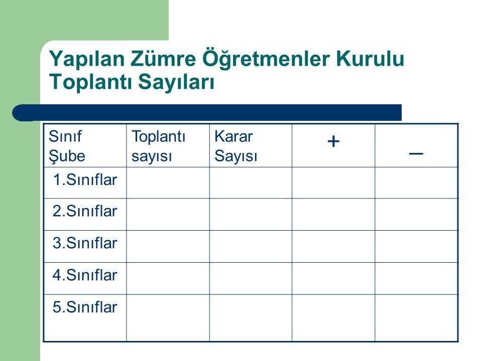 Yapılan Zümre Öğretmenler Kurulu Toplantı Sayıları Sınıf Şube Toplantı sayısı Karar Sayısı +_ 1.Sınıflar 2.Sınıflar 3.Sınıflar 4.Sınıflar 5.Sınıflar