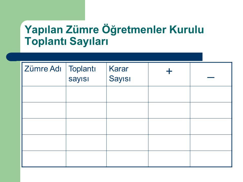 Yapılan Zümre Öğretmenler Kurulu Toplantı Sayıları Zümre AdıToplantı sayısı Karar Sayısı +_