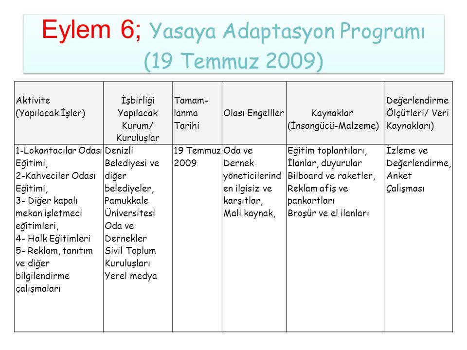 Eylem 6; Yasaya Adaptasyon Programı (19 Temmuz 2009) Aktivite (Yapılacak İşler) İşbirliği Yapılacak Kurum/ Kuruluşlar Tamam- lanma Tarihi Olası Engell