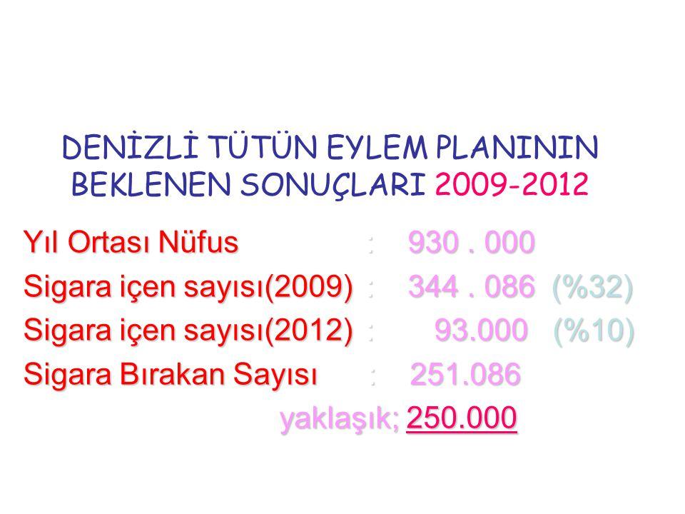 DENİZLİ TÜTÜN EYLEM PLANININ BEKLENEN SONUÇLARI 2009-2012 Yıl Ortası Nüfus: 930. 000 Sigara içen sayısı(2009): 344. 086 (%32) Sigara içen sayısı(2012)