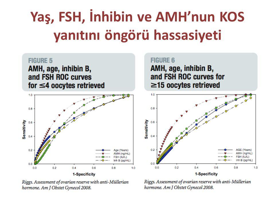 Yaş, FSH, İnhibin ve AMH'nun KOS yanıtını öngörü hassasiyeti