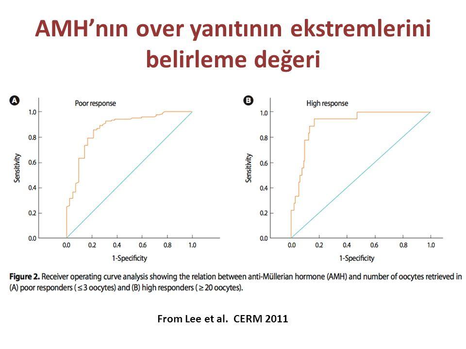 AMH'nın over yanıtının ekstremlerini belirleme değeri From Lee et al. CERM 2011