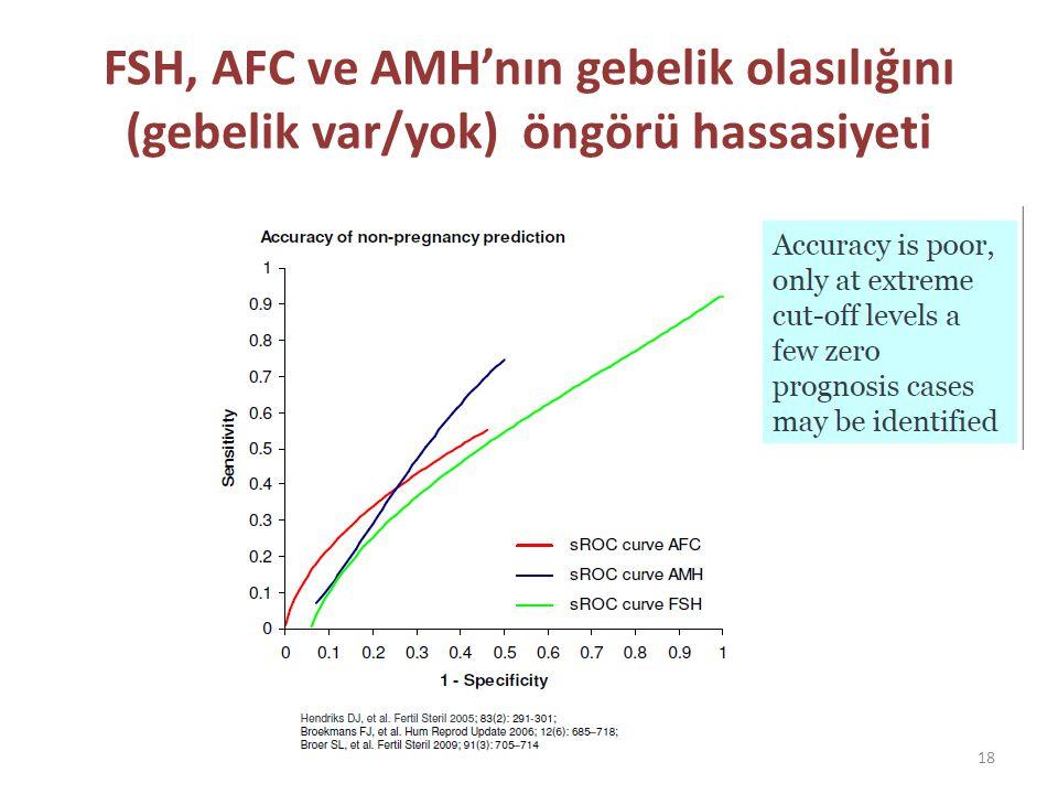 FSH, AFC ve AMH'nın gebelik olasılığını (gebelik var/yok) öngörü hassasiyeti 18