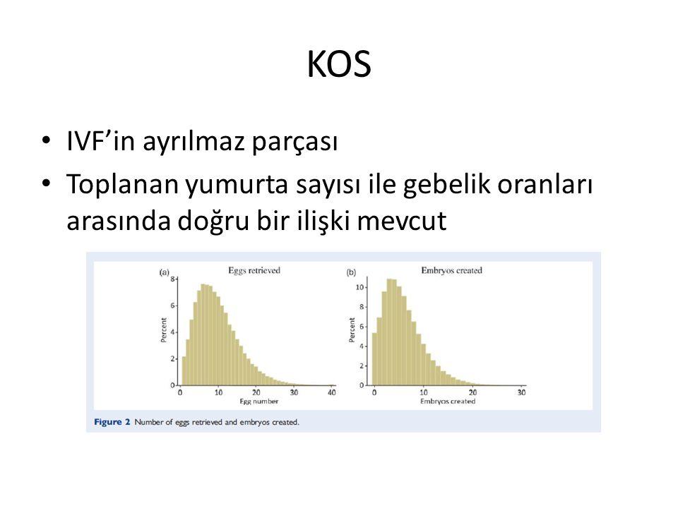 KOS IVF'in ayrılmaz parçası Toplanan yumurta sayısı ile gebelik oranları arasında doğru bir ilişki mevcut