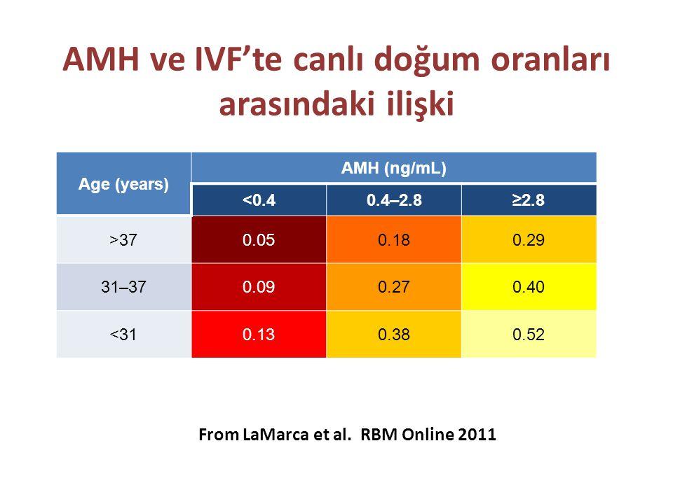 AMH ve IVF'te canlı doğum oranları arasındaki ilişki Age (years) AMH (ng/mL) <0.40.4–2.8≥2.8 >370.050.180.29 31–370.090.270.40 <310.130.380.52 From LaMarca et al.