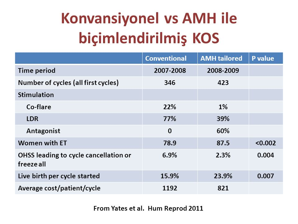 Konvansiyonel vs AMH ile biçimlendirilmiş KOS ConventionalAMH tailoredP value Time period2007-20082008-2009 Number of cycles (all first cycles)346423 Stimulation Co-flare22%1% LDR77%39% Antagonist060% Women with ET78.987.5<0.002 OHSS leading to cycle cancellation or freeze all 6.9%2.3%0.004 Live birth per cycle started15.9%23.9%0.007 Average cost/patient/cycle1192821 From Yates et al.