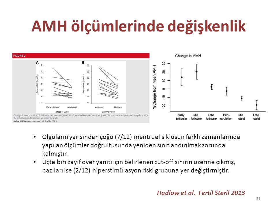 AMH ölçümlerinde değişkenlik Hadlow et al.