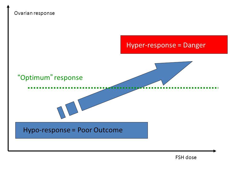 Hypo-response = Poor Outcome Hyper-response = Danger Optimum response FSH dose Ovarian response