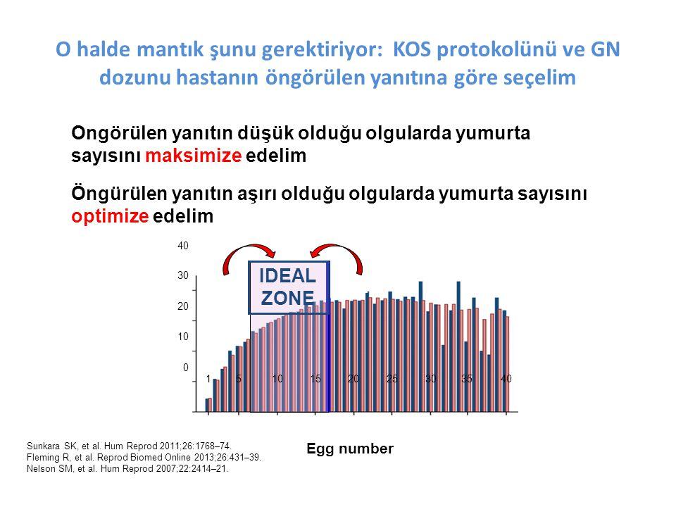Ongörülen yanıtın düşük olduğu olgularda yumurta sayısını maksimize edelim Öngürülen yanıtın aşırı olduğu olgularda yumurta sayısını optimize edelim Predicted Egg number IDEAL ZONE Sunkara SK, et al.