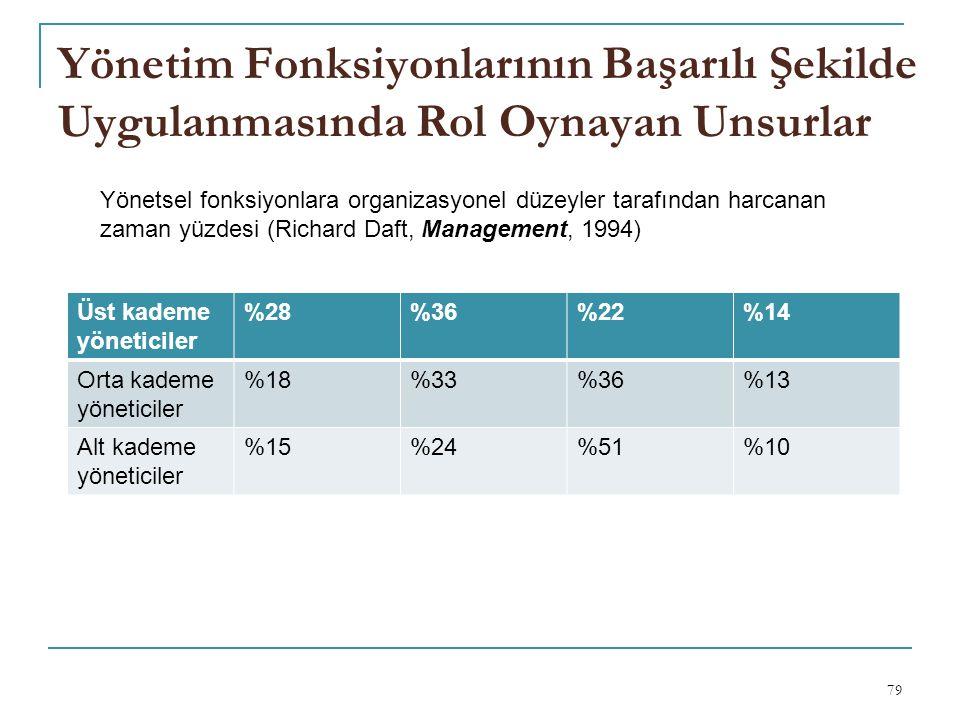 Yönetim Fonksiyonlarının Başarılı Şekilde Uygulanmasında Rol Oynayan Unsurlar 79 Üst kademe yöneticiler %28%36%22%14 Orta kademe yöneticiler %18%33%36%13 Alt kademe yöneticiler %15%24%51%10 Yönetsel fonksiyonlara organizasyonel düzeyler tarafından harcanan zaman yüzdesi (Richard Daft, Management, 1994)