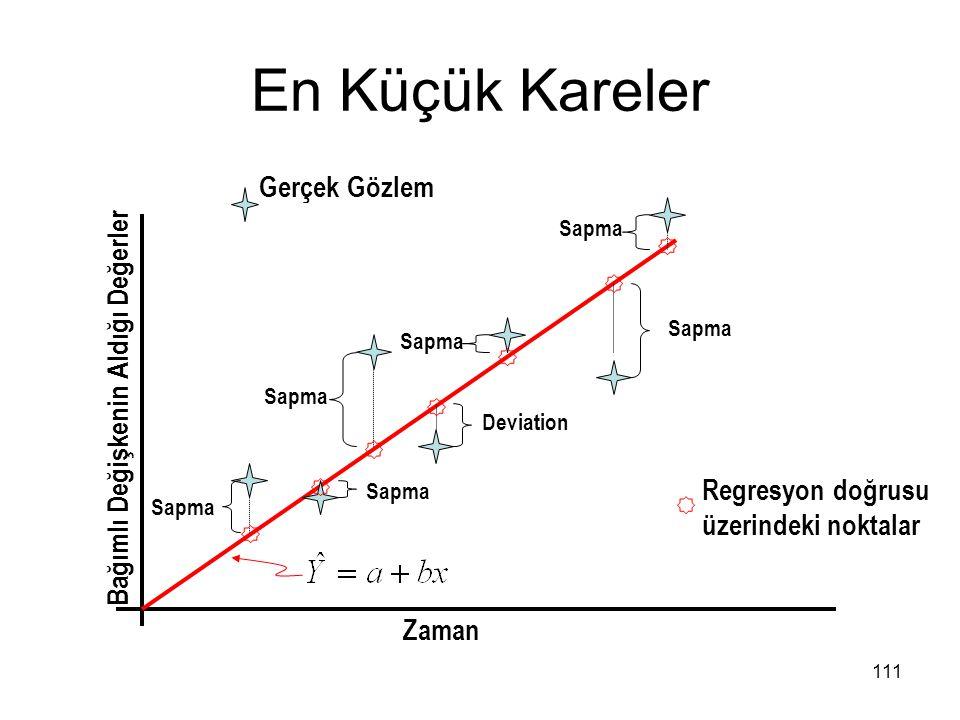 En Küçük Kareler Sapma Deviation Sapma Zaman Bağımlı Değişkenin Aldığı Değerler Gerçek Gözlem Regresyon doğrusu üzerindeki noktalar 111