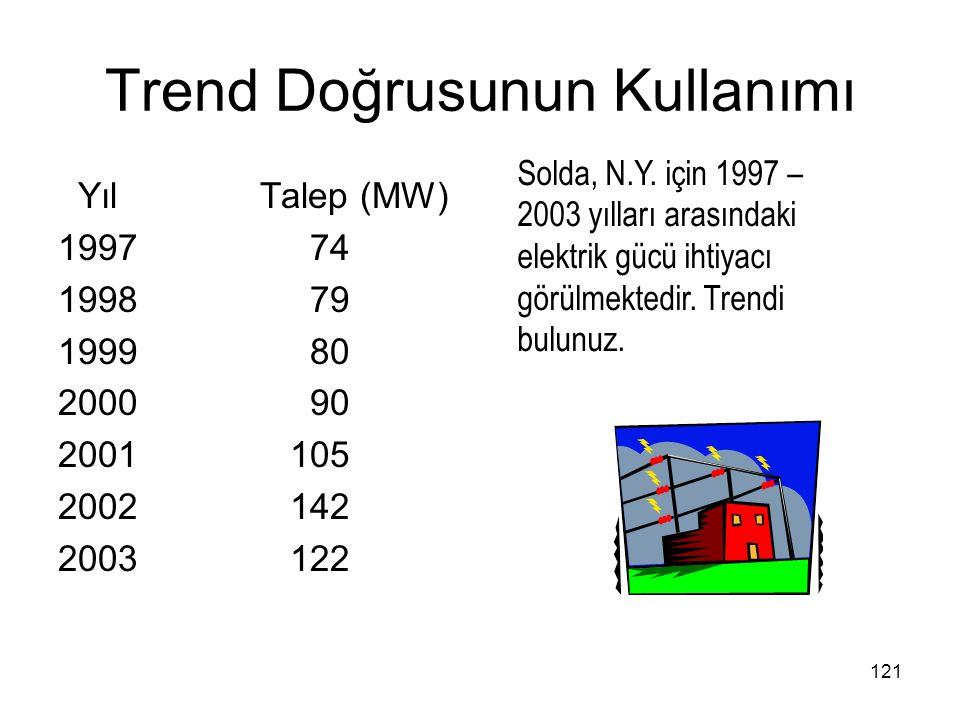 Trend Doğrusunun Kullanımı Yıl Talep (MW) 1997 74 1998 79 1999 80 2000 90 2001 105 2002 142 2003 122 Solda, N.Y. için 1997 – 2003 yılları arasındaki e