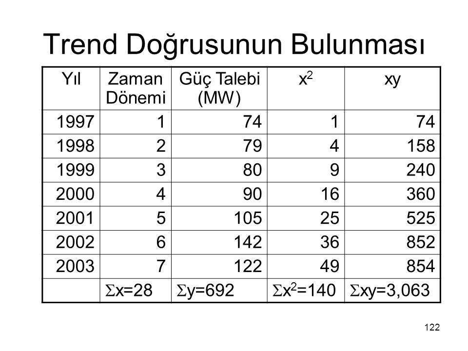 Trend Doğrusunun Bulunması YılZaman Dönemi Güç Talebi (MW) x2x2 xy 19971741 19982794158 19993809240 200049016360 2001510525525 2002614236852 200371224