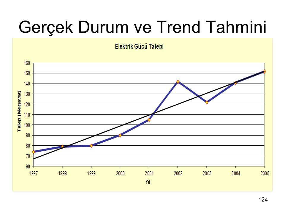 Gerçek Durum ve Trend Tahmini 124