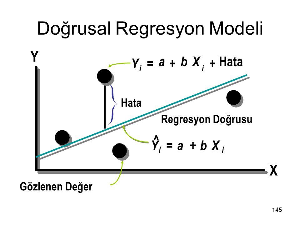 Y X Y a i ^ ii bX i =+ + Hata Gözlenen Değer YabX =+ Regresyon Doğrusu Doğrusal Regresyon Modeli 145