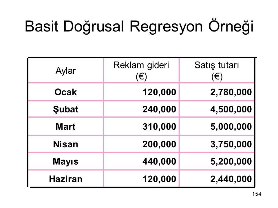Basit Doğrusal Regresyon Örneği Aylar Reklam gideri (€) Satış tutarı (€) Ocak120,0002,780,000 Şubat240,0004,500,000 Mart310,0005,000,000 Nisan200,0003