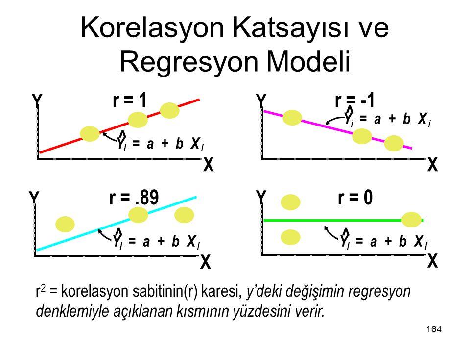 Korelasyon Katsayısı ve Regresyon Modeli r 2 = korelasyon sabitinin(r) karesi, y'deki değişimin regresyon denklemiyle açıklanan kısmının yüzdesini ver