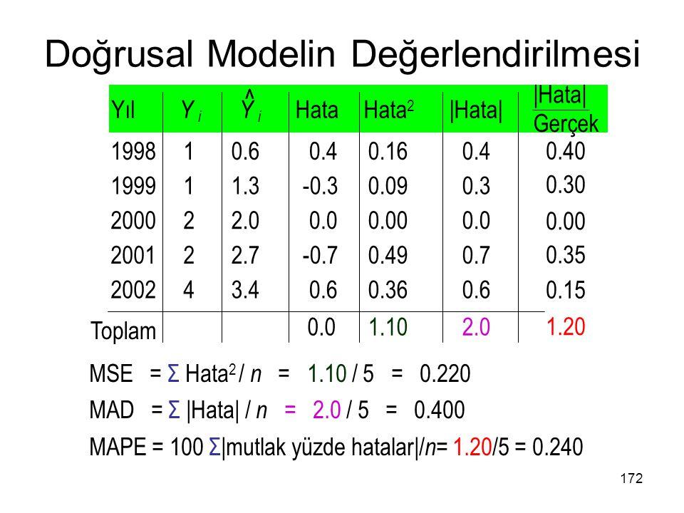 MSE = Σ Hata 2 / n = 1.10 / 5 = 0.220 MAD = Σ |Hata| / n = 2.0 / 5 = 0.400 MAPE = 100 Σ|mutlak yüzde hatalar|/ n = 1.20/5 = 0.240 Doğrusal Modelin Değ