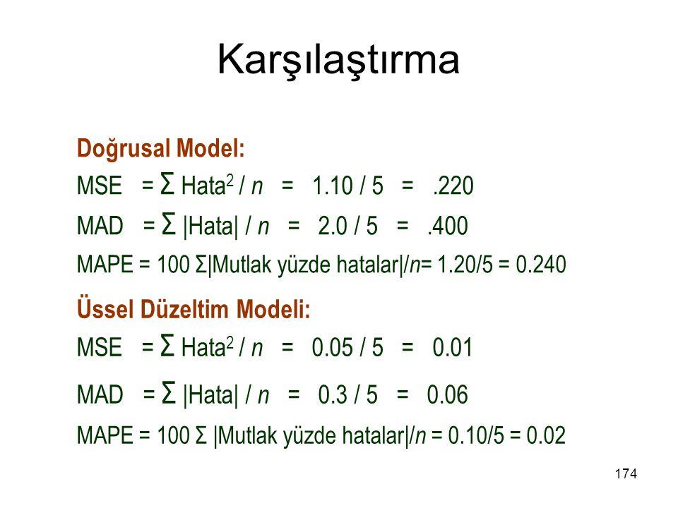 Karşılaştırma Doğrusal Model: MSE = Σ Hata 2 / n = 1.10 / 5 =.220 MAD = Σ |Hata| / n = 2.0 / 5 =.400 MAPE = 100 Σ|Mutlak yüzde hatalar|/ n = 1.20/5 =