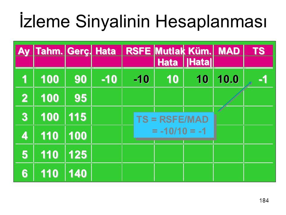 İzleme Sinyalinin Hesaplanması 184 AyTahm.Gerç.HataRSFEMutlak Hata Küm.MADTS |Hata|