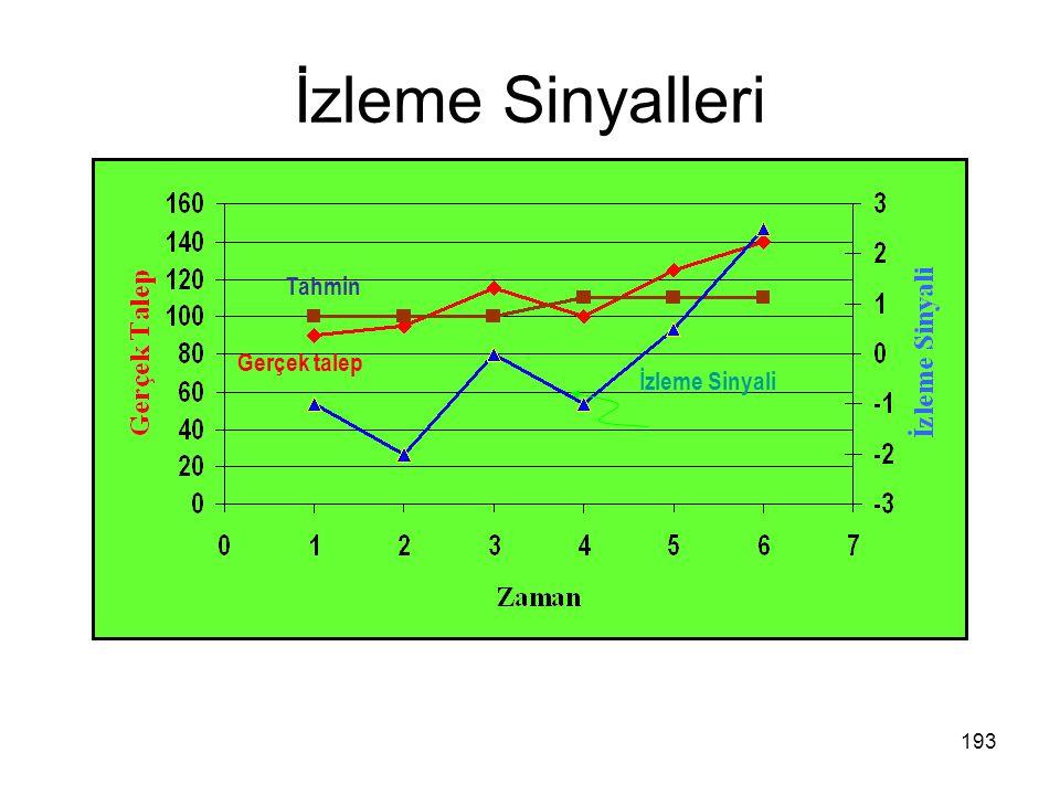 İzleme Sinyalleri İzleme Sinyali Tahmin Gerçek talep 193