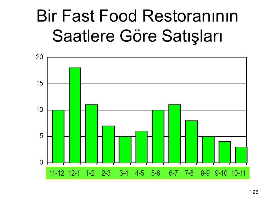 Bir Fast Food Restoranının Saatlere Göre Satışları 11-12 12-1 1-2 2-3 3-4 4-5 5-6 6-7 7-8 8-9 9-10 10-11 195