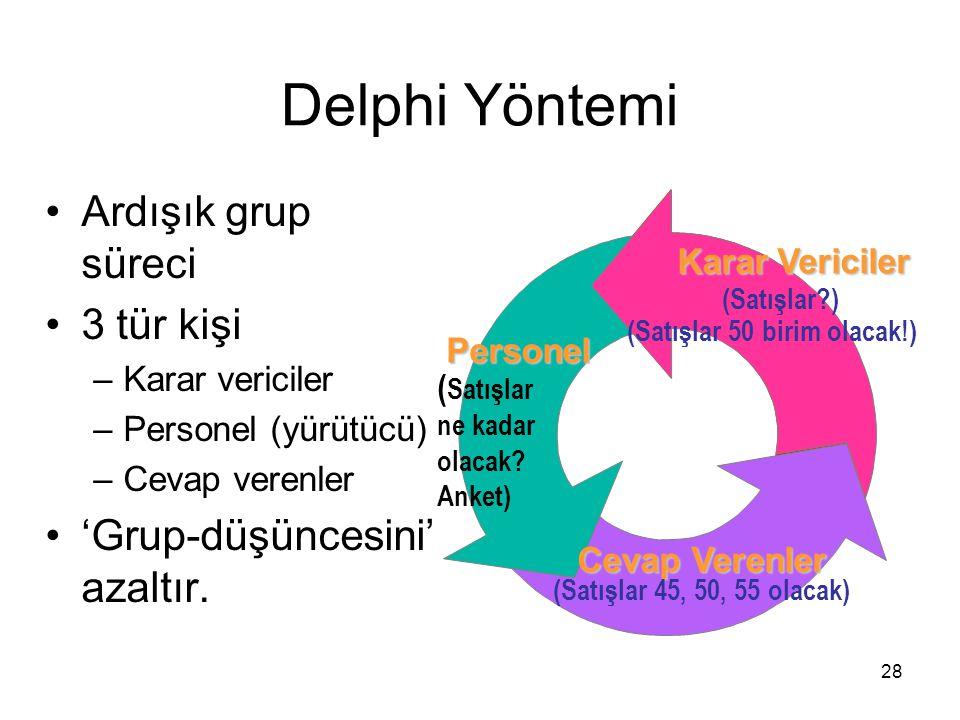 Delphi Yöntemi Ardışık grup süreci 3 tür kişi –Karar vericiler –Personel (yürütücü) –Cevap verenler 'Grup-düşüncesini' azaltır. Cevap Verenler Persone