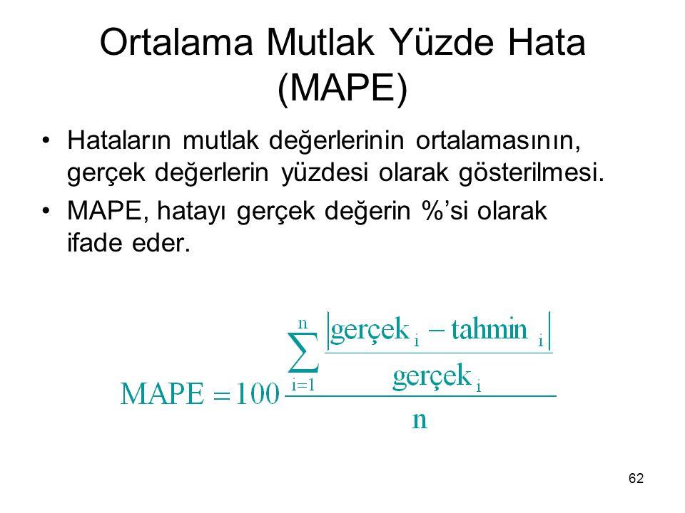 Ortalama Mutlak Yüzde Hata (MAPE) Hataların mutlak değerlerinin ortalamasının, gerçek değerlerin yüzdesi olarak gösterilmesi. MAPE, hatayı gerçek değe
