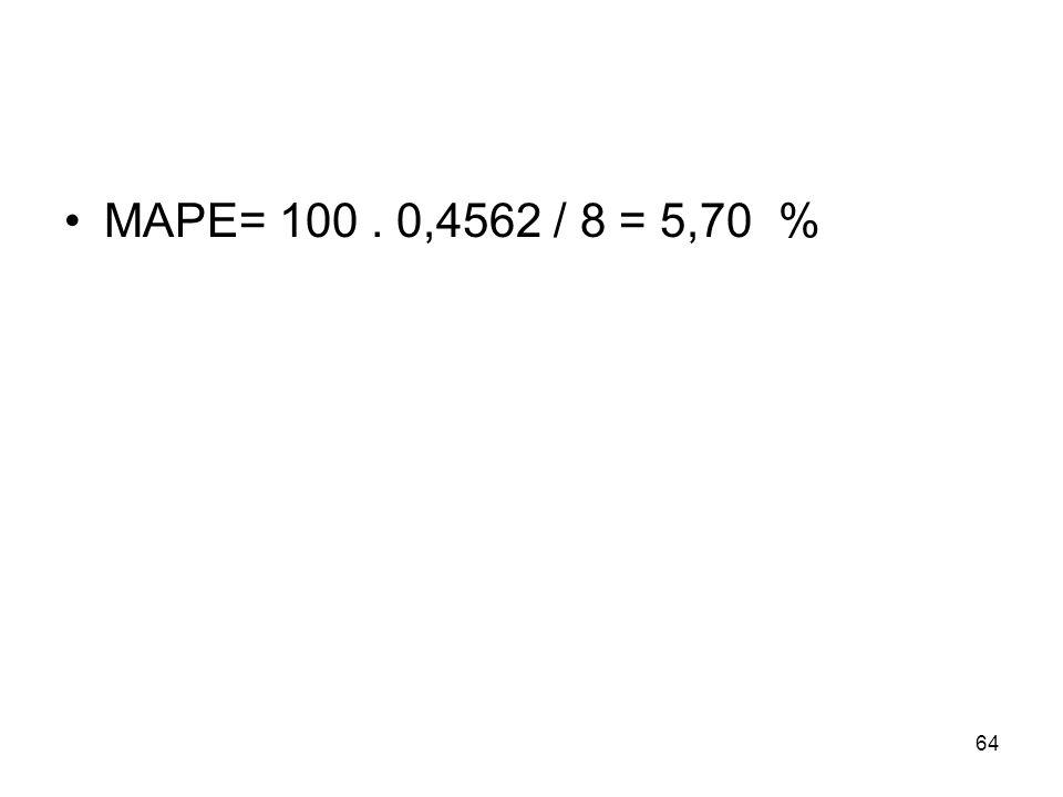 MAPE= 100. 0,4562 / 8 = 5,70 % 64