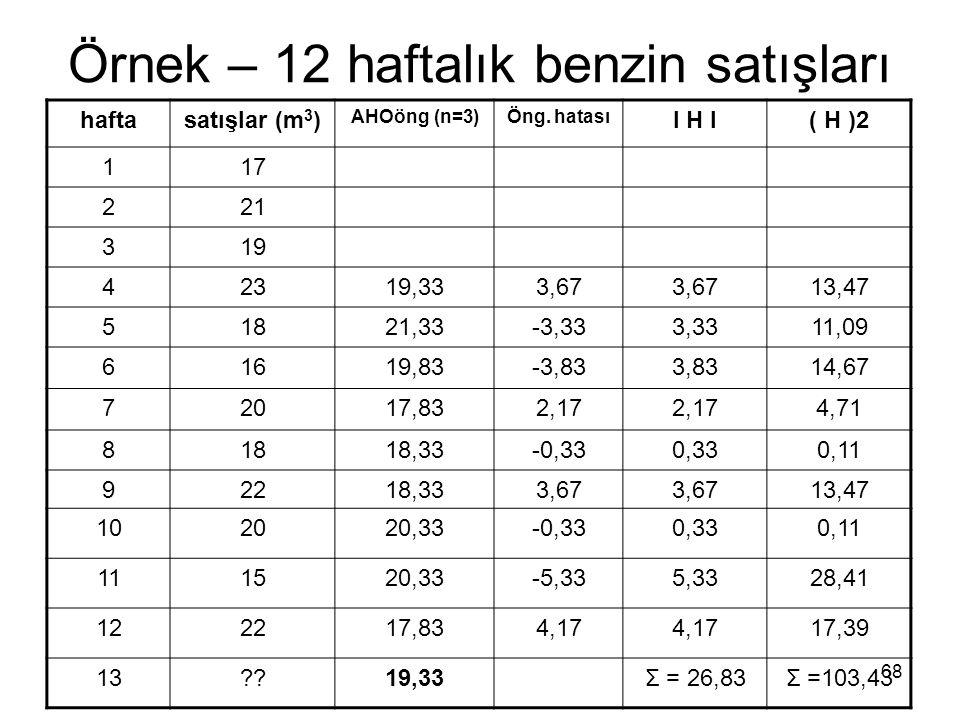 Örnek – 12 haftalık benzin satışları haftasatışlar (m 3 ) AHOöng (n=3)Öng. hatası I H I( H )2 117 221 319 42319,333,67 13,47 51821,33-3,333,3311,09 61