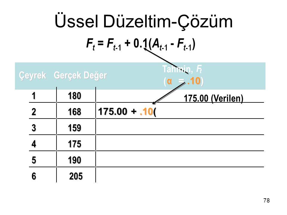1180 2168 175.00 +.10( 3159 4175 5190 6205 Üssel Düzeltim-Çözüm F t = F t -1 + 0.1( A t -1 - F t -1 ) 78 Çeyrek Gerçek Değer Tahmin, F t ( α =.10) 175
