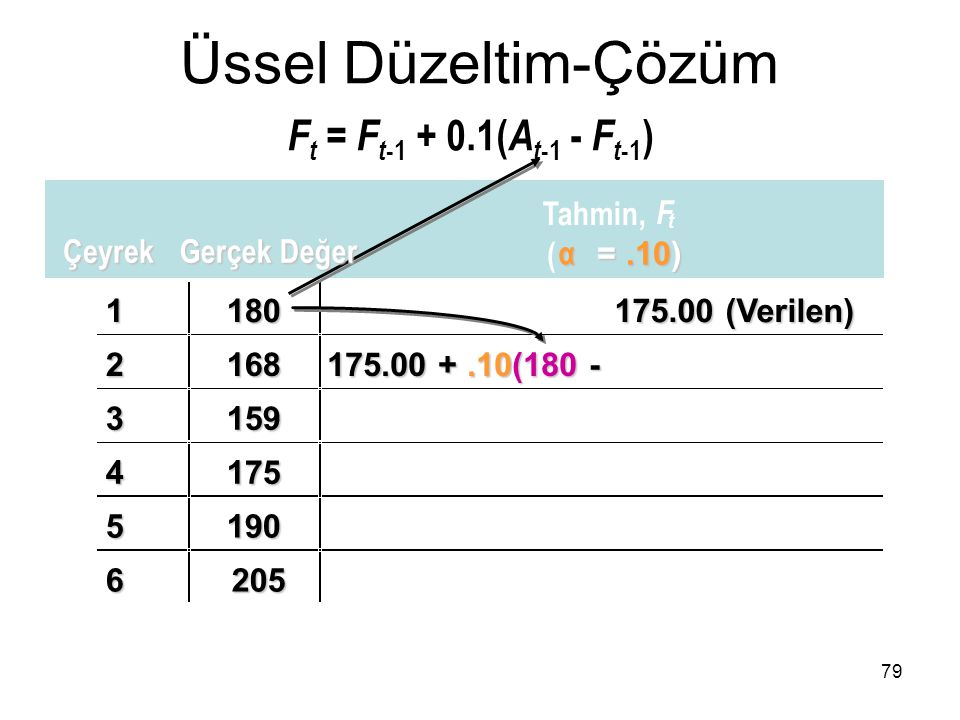 1180 2168 175.00 +.10(180 - 3159 4175 5190 6205 Üssel Düzeltim-Çözüm F t = F t -1 + 0.1( A t -1 - F t -1 ) 79 Çeyrek Gerçek Değer Tahmin, F t ( α =.10
