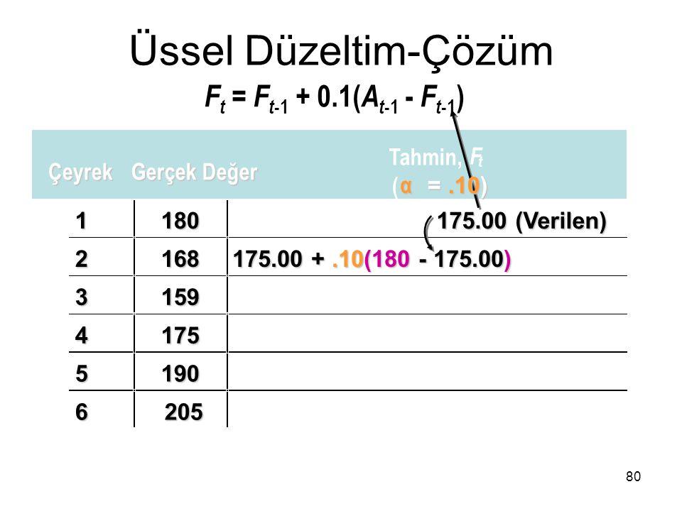 1180 175.00 (Verilen) 2168 175.00 +.10(180 - 175.00) 3159 4175 5190 6205 Üssel Düzeltim-Çözüm F t = F t -1 + 0.1( A t -1 - F t -1 ) 80 Çeyrek Gerçek D