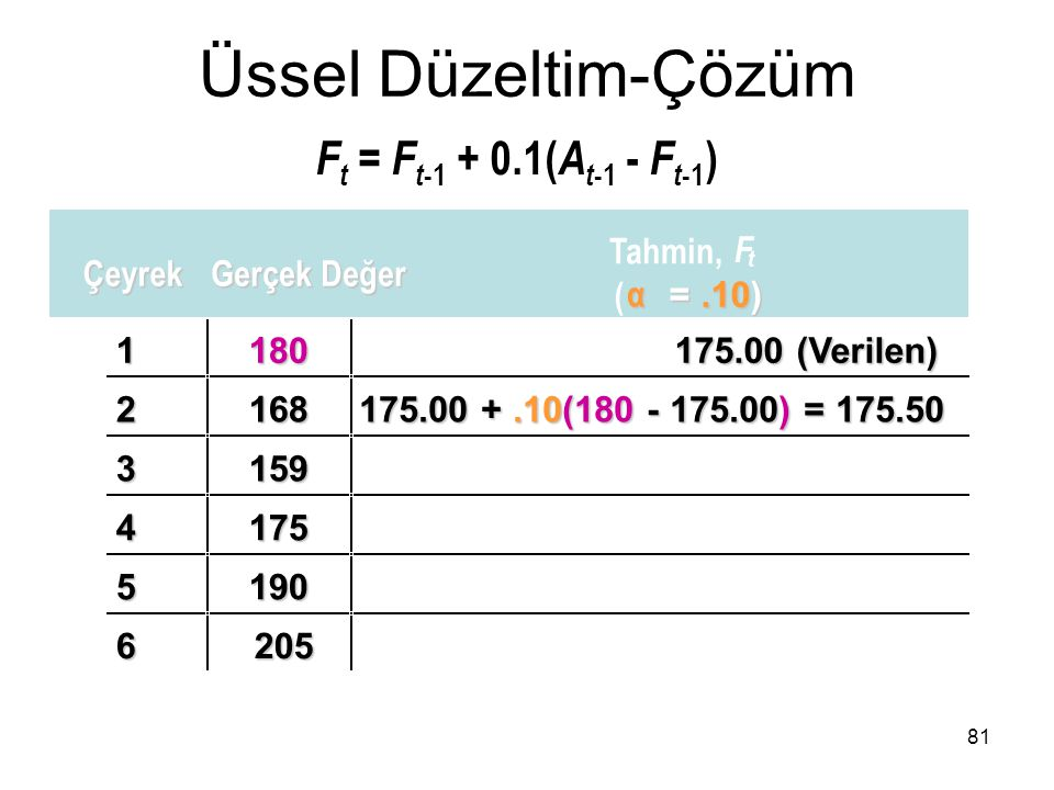 1180 175.00 (Verilen) 2168 175.00 +.10(180 - 175.00) = 175.50 3159 4175 5190 6205 Üssel Düzeltim-Çözüm F t = F t -1 + 0.1( A t -1 - F t -1 ) 81 Çeyrek