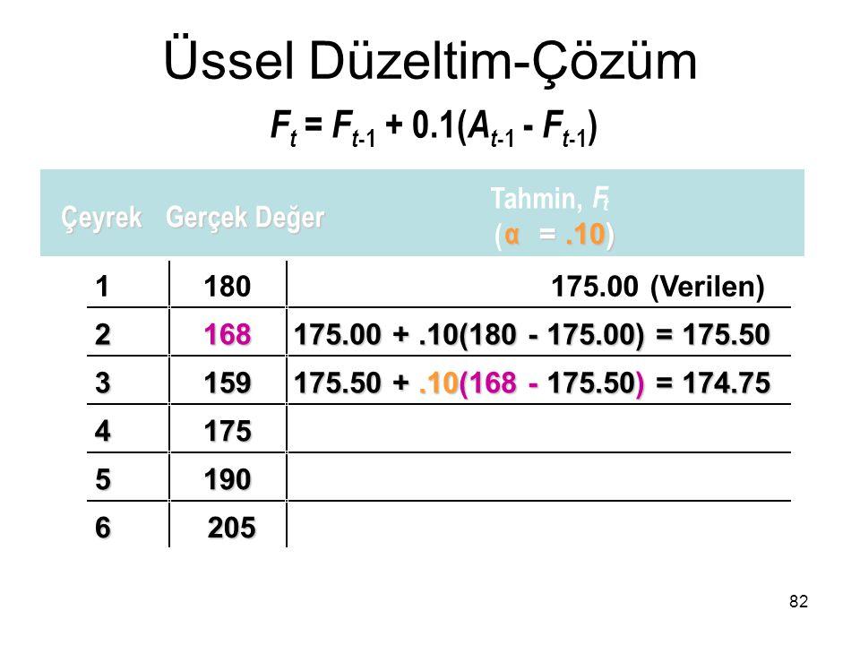 F t = F t -1 + 0.1( A t -1 - F t -1 ) 1180175.00 (Verilen) 2168 175.00 +.10(180 - 175.00) = 175.50 3159 175.50 +.10(168 - 175.50) = 174.75 4175 5190 6