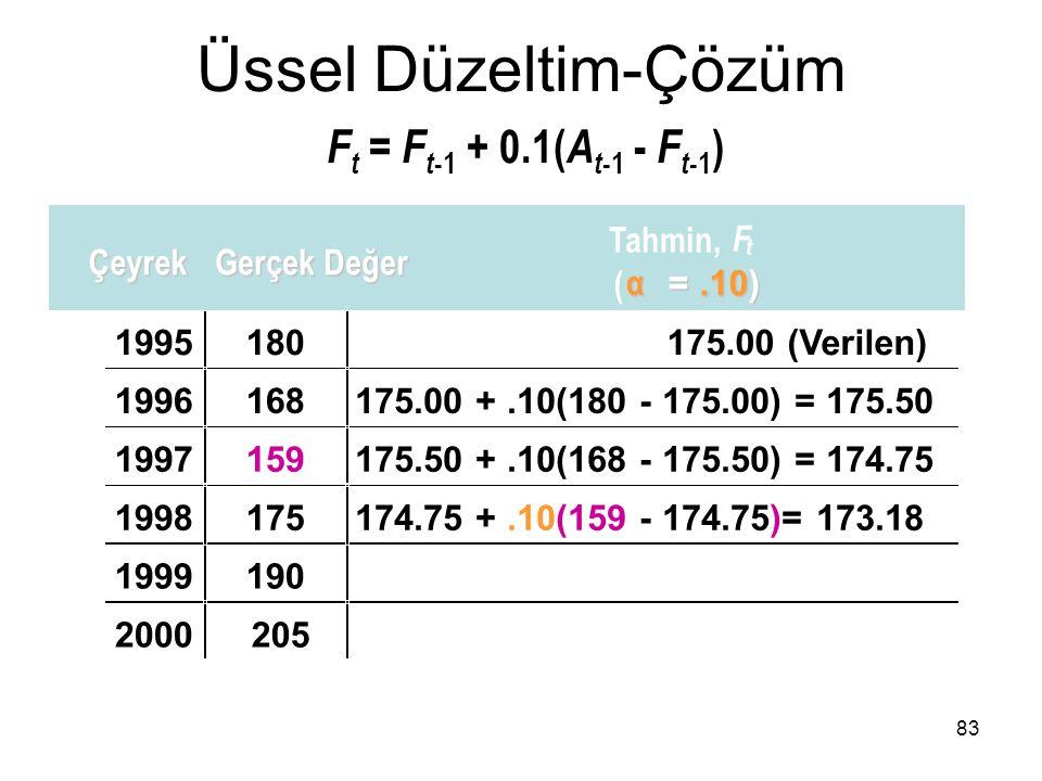F t = F t -1 + 0.1( A t -1 - F t -1 ) 1995180175.00 (Verilen) 1996168175.00 +.10(180 - 175.00) = 175.50 1997159175.50 +.10(168 - 175.50) = 174.75 1998