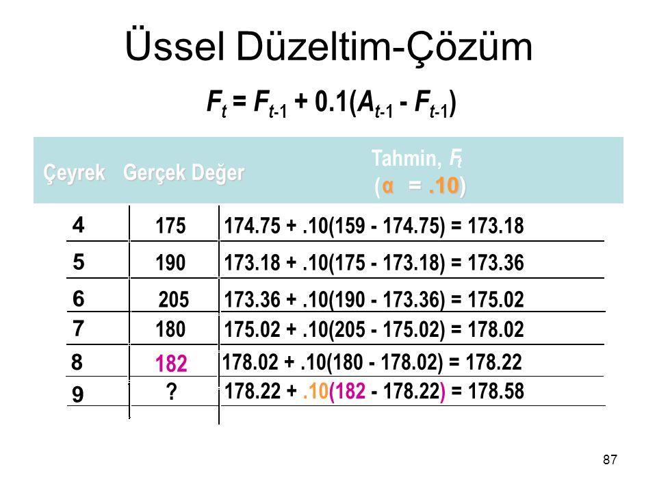F t = F t -1 + 0.1( A t -1 - F t -1 ) 4 175174.75 +.10(159 - 174.75) = 173.18 5 190173.18 +.10(175 - 173.18) = 173.36 6 205173.36 +.10(190 - 173.36) =