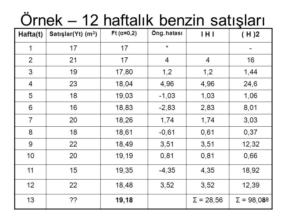 Örnek – 12 haftalık benzin satışları Hafta(t) Satışlar(Yt) (m 3 ) Ft (α=0,2)Öng. hatası I H I( H )2 117 *- 221174416 31917,801,2 1,44 42318,044,96 24,