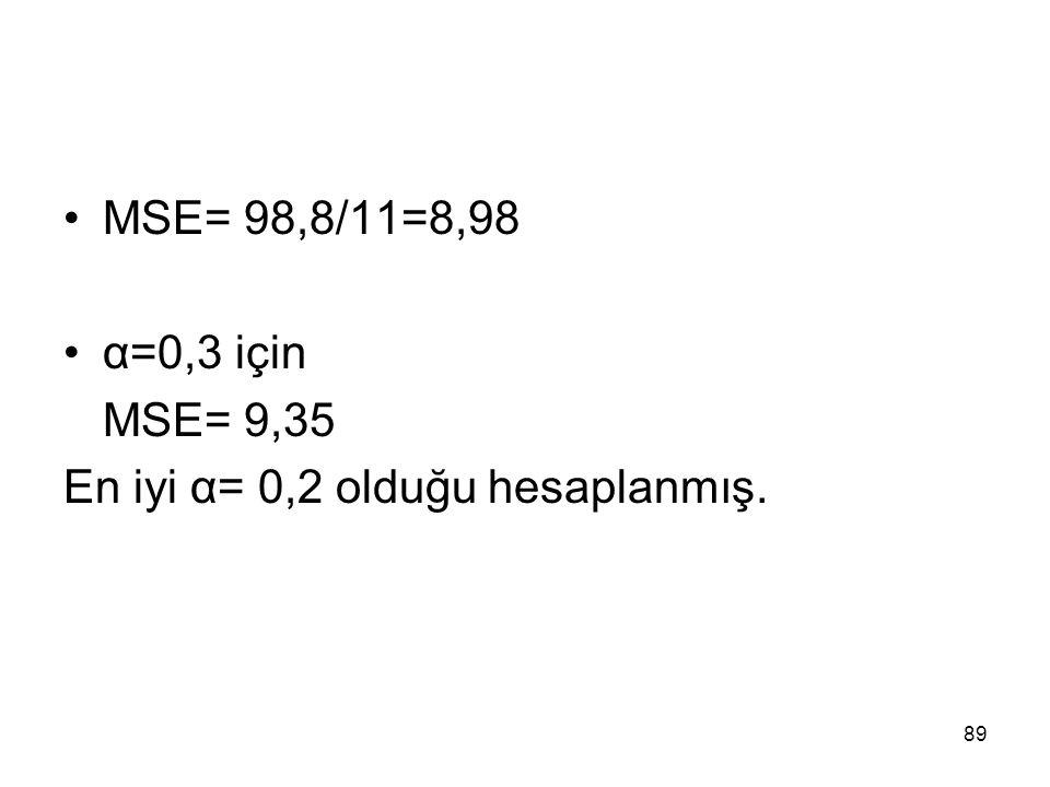 MSE= 98,8/11=8,98 α=0,3 için MSE= 9,35 En iyi α= 0,2 olduğu hesaplanmış. 89