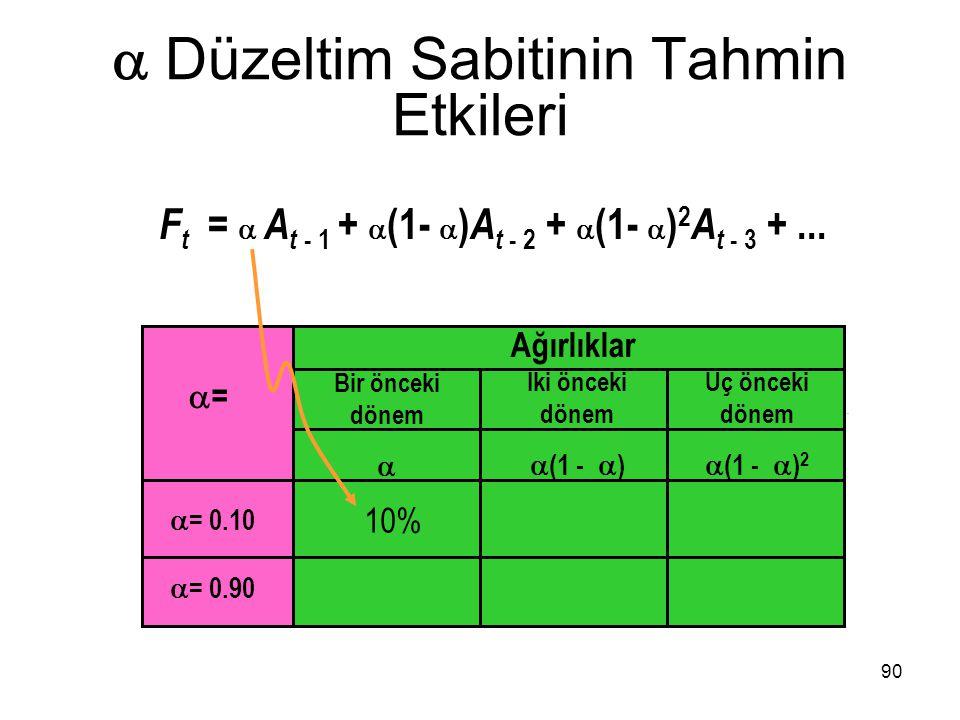 F t =  A t - 1 +  (1-  ) A t - 2 +  (1-  ) 2 A t - 3 +...  Düzeltim Sabitinin Tahmin Etkileri Ağırlıklar Bir önceki dönem  İki önceki dönem  (