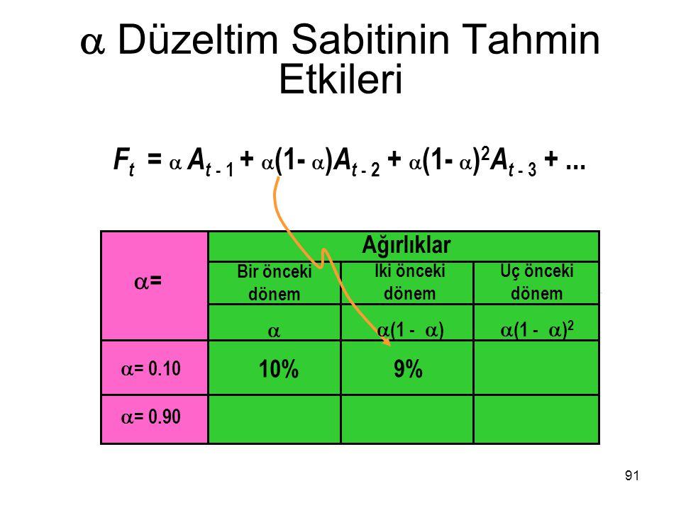  Düzeltim Sabitinin Tahmin Etkileri ==  = 0.10  = 0.90 10% 9% 91 Ağırlıklar Bir önceki dönem  İki önceki dönem  (1 -  ) Üç önceki dönem  (1 -