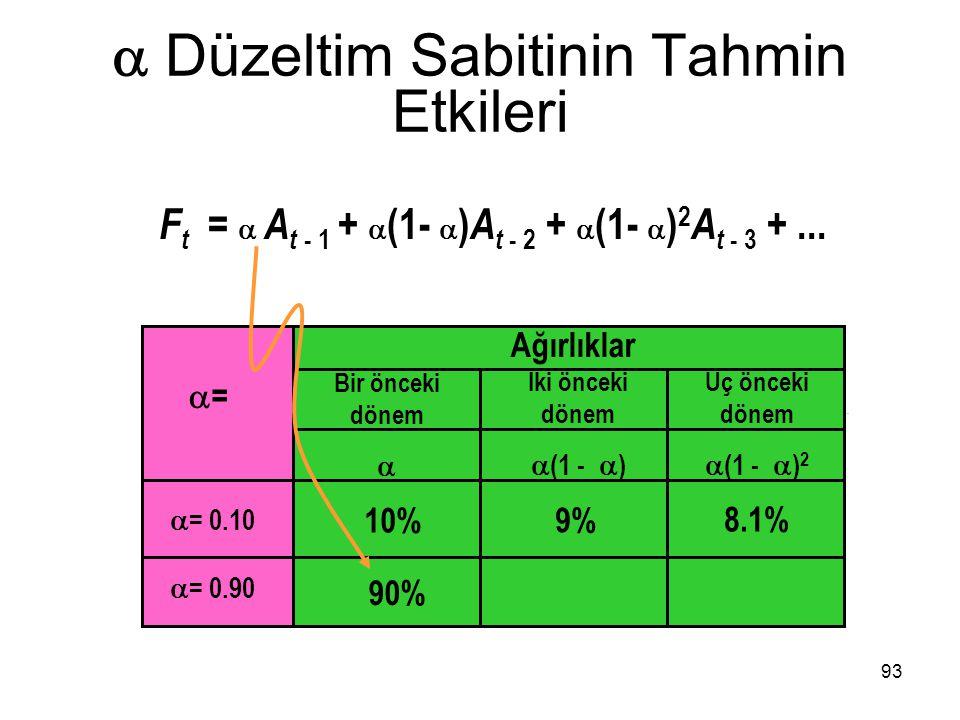  Düzeltim Sabitinin Tahmin Etkileri ==  = 0.10  = 0.90 10% 9% 8.1% 90% 93 Ağırlıklar Bir önceki dönem  İki önceki dönem  (1 -  ) Üç önceki dön