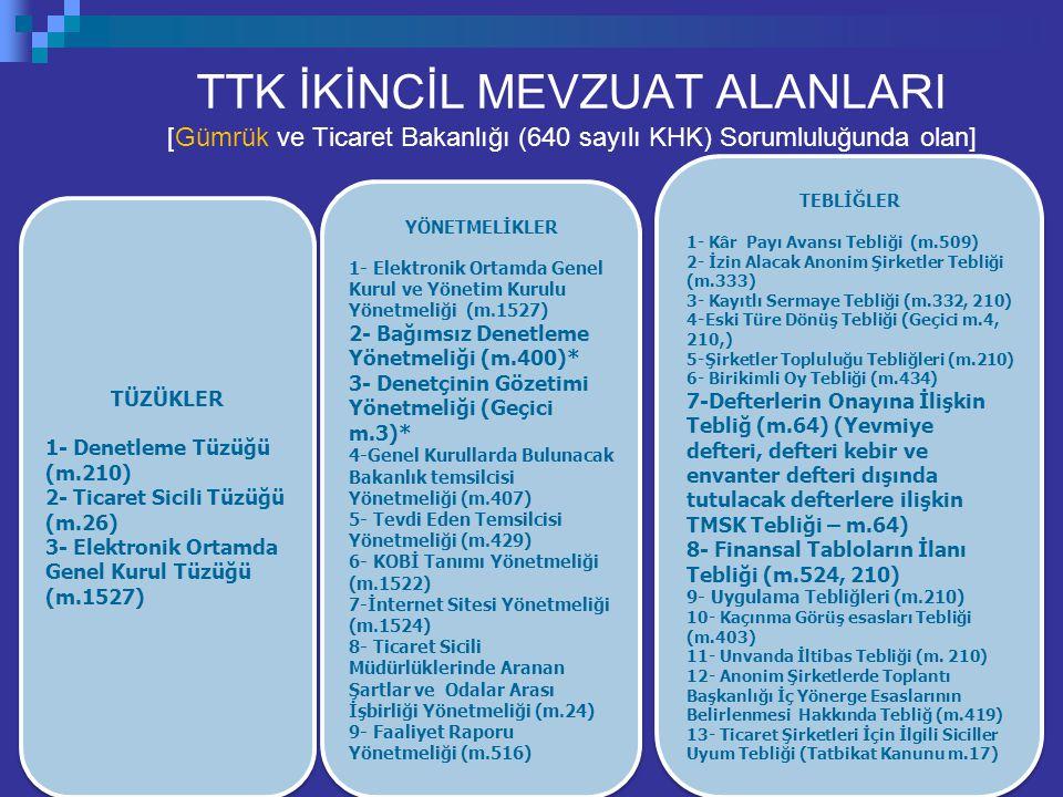 14 TTK İKİNCİL MEVZUAT ALANLARI [Gümrük ve Ticaret Bakanlığı (640 sayılı KHK) Sorumluluğunda olan] TEBLİĞLER 1- Kâr Payı Avansı Tebliği (m.509) 2- İzi