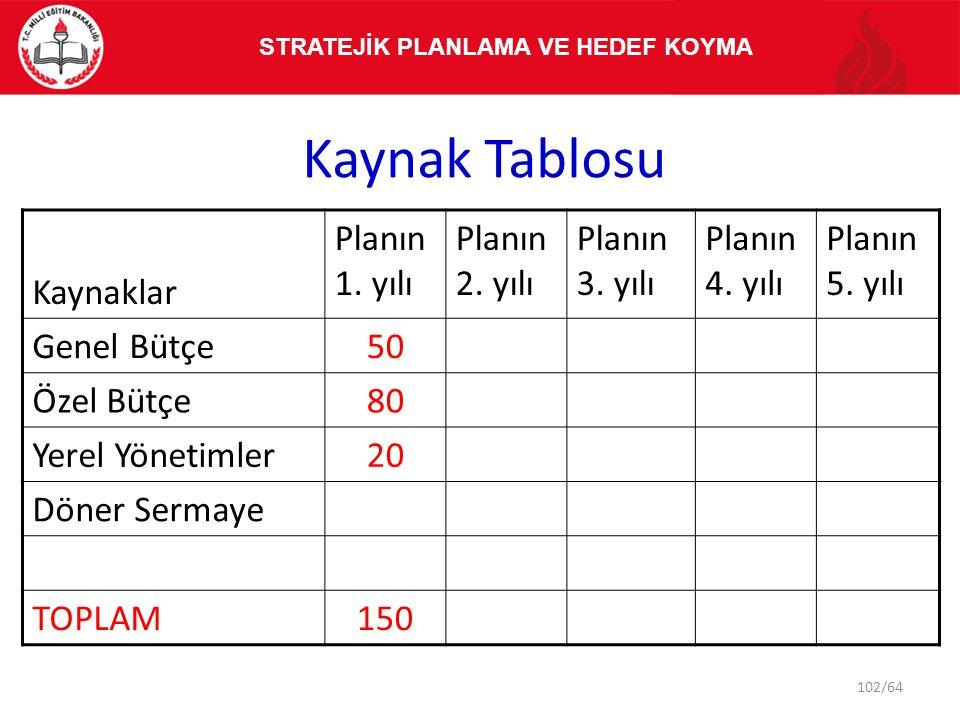 Kaynak Tablosu Kaynaklar Planın 1. yılı Planın 2. yılı Planın 3. yılı Planın 4. yılı Planın 5. yılı Genel Bütçe50 Özel Bütçe80 Yerel Yönetimler20 Döne