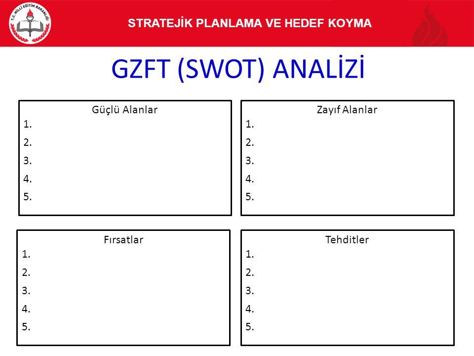 GZFT (SWOT) ANALİZİ 116 Güçlü Alanlar 1. 2. 3. 4. 5. Zayıf Alanlar 1. 2. 3. 4. 5. Fırsatlar 1. 2. 3. 4. 5. Tehditler 1. 2. 3. 4. 5. STRATEJİK PLANLAMA