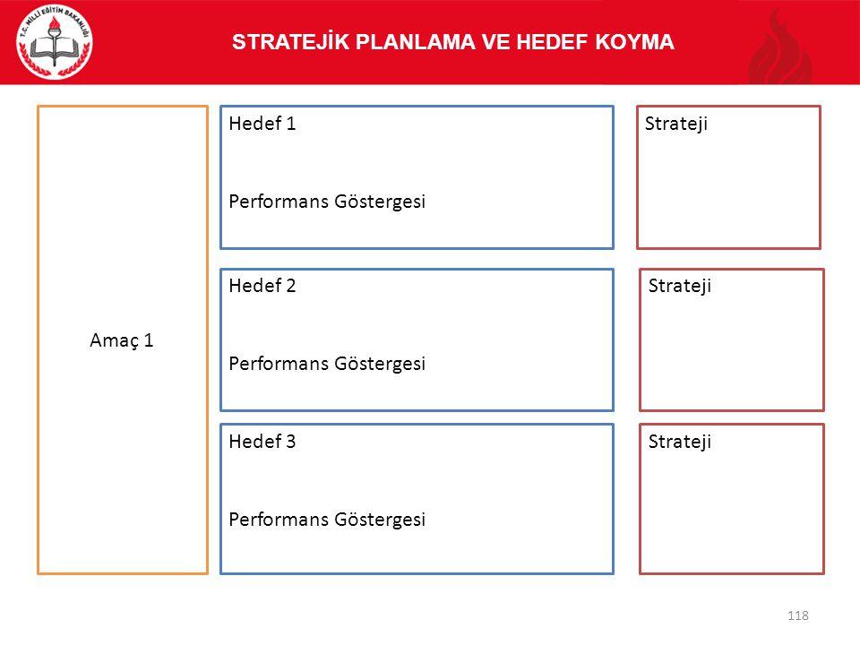 Amaç 1 Hedef 1 Performans Göstergesi Strateji Hedef 2 Performans Göstergesi Hedef 3 Performans Göstergesi Strateji STRATEJİK PLANLAMA VE HEDEF KOYMA 1