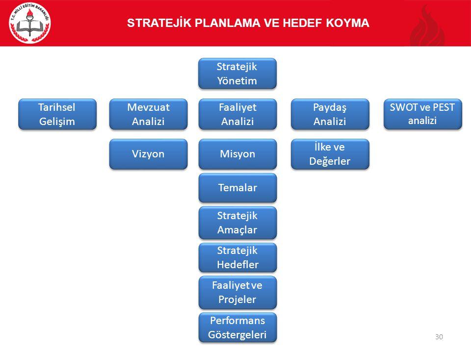 Stratejik Yönetim Faaliyet ve Projeler SWOT ve PEST analizi SWOT ve PEST analizi Mevzuat Analizi Performans Göstergeleri Tarihsel Gelişim Temalar Faal