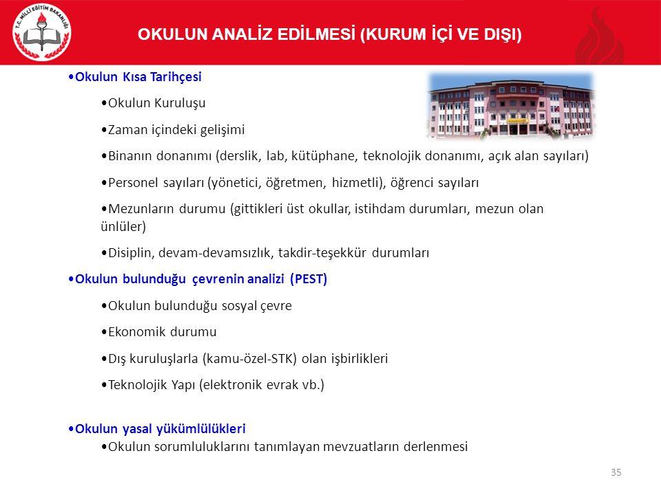 Okulun Kısa Tarihçesi Okulun Kuruluşu Zaman içindeki gelişimi Binanın donanımı (derslik, lab, kütüphane, teknolojik donanımı, açık alan sayıları) Pers