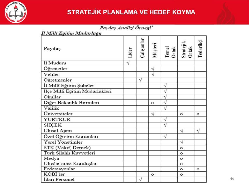 STRATEJİK PLANLAMA VE HEDEF KOYMA 46